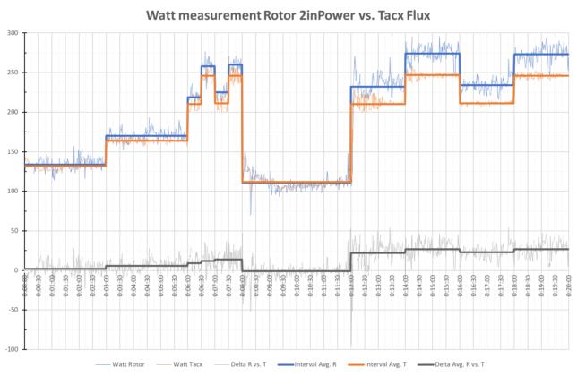 Rotor-Tacx comparison